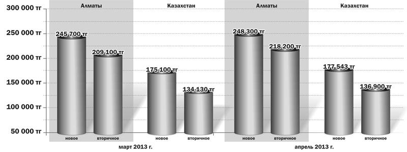 Статьи: Цены на жильё немного повысились, количество сделок увеличилось значительно
