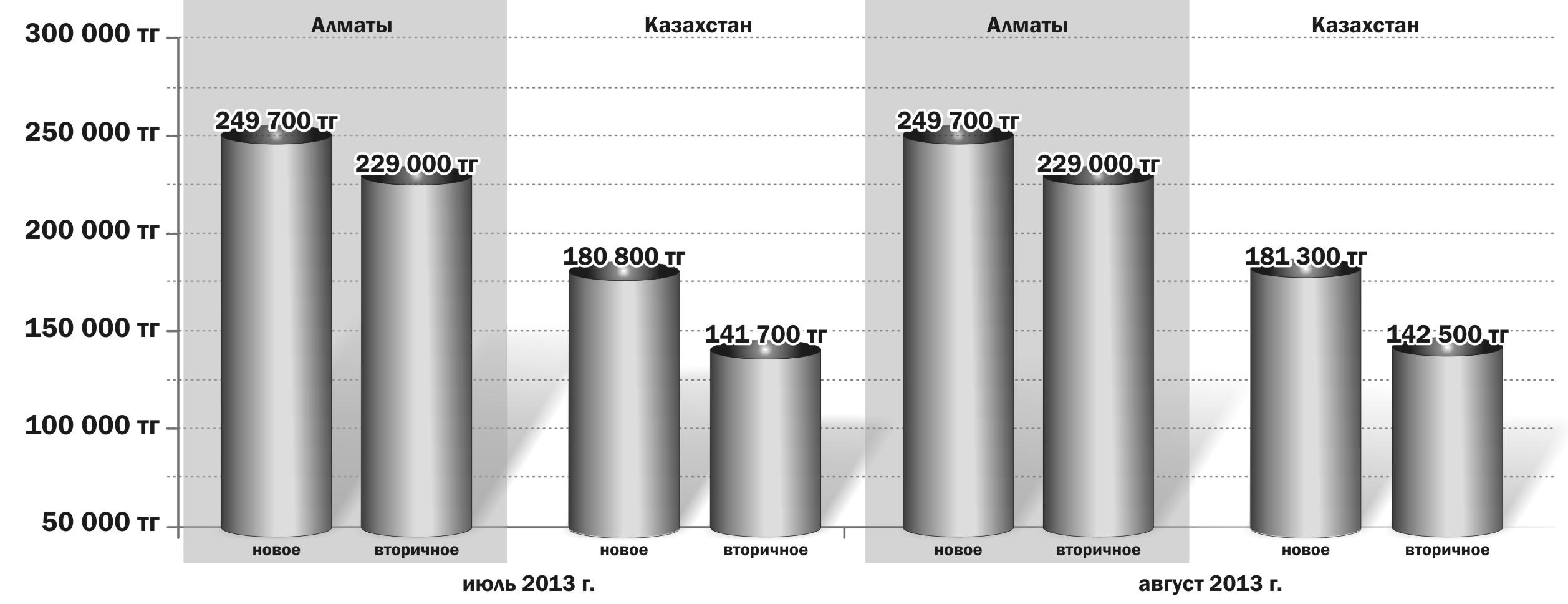 Статьи: Цены и сделки на рынке жилья: официальная статистика августа