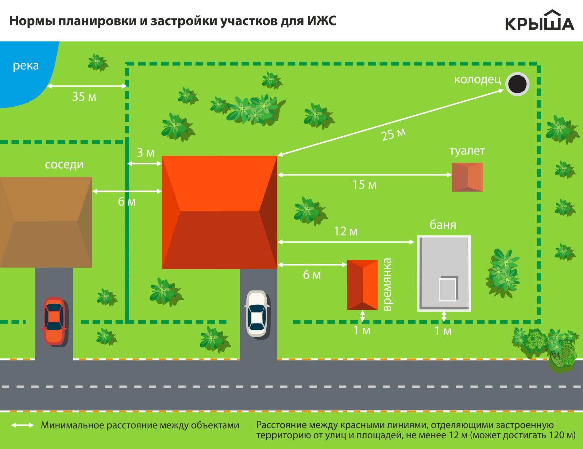 Как узаконить дом на ижс в казахстане