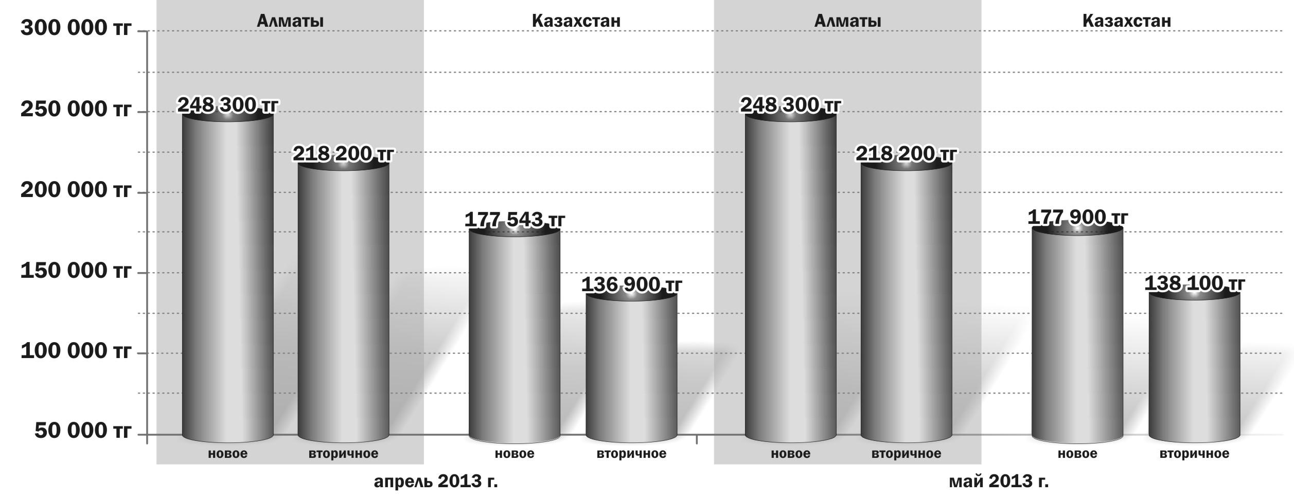 Статьи: Цены на жильё в РК выросли незначительно, а количество сделок уменьшилось