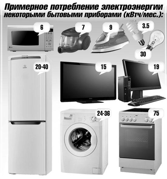 Статьи: Каждому потребителю свой электротариф