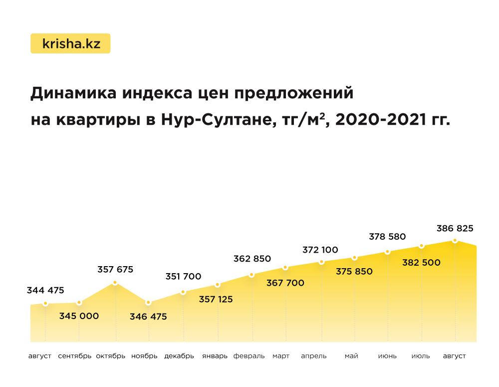 Цены, квартиры, Нур-Султан, Астана, Krisha.kz