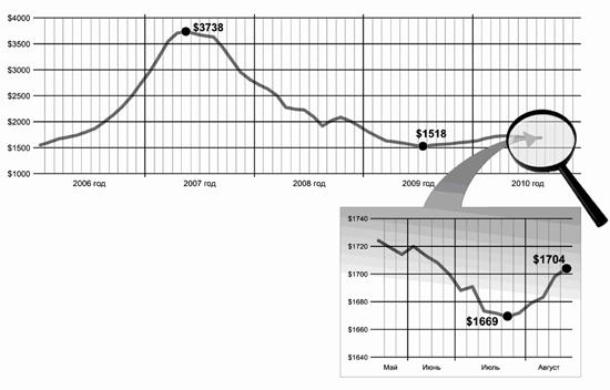 Статьи: Почему растут цены наквартиры?