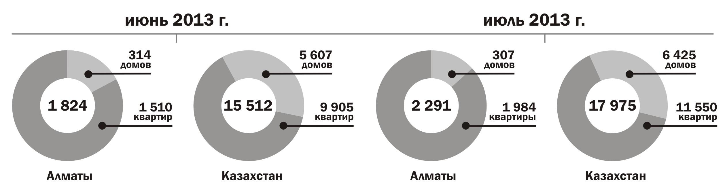 Статьи: Цены и сделки на рынке жилья: официальная статистика июля