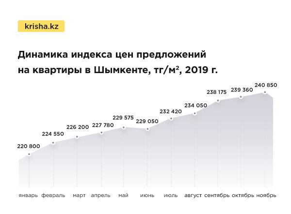Цены на квартиры в РК продолжают расти