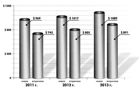 Статьи: Насколько могут вырасти цены нажильё?
