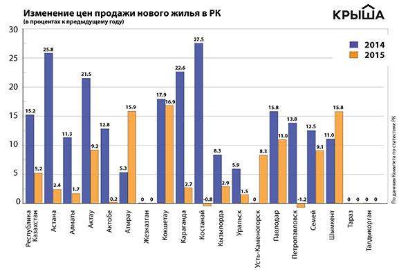 Цены на - вторичное жильё в - РК за - 15 - лет выросли в - 25 - раз - аналитика рынка недвижимости Казахстана