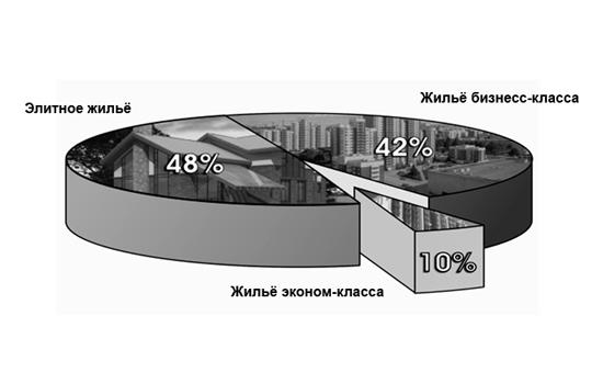 Статьи: Отчего зависит оживление нарынке недвижимости?