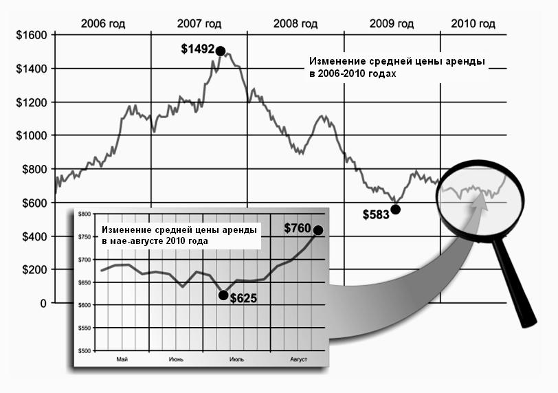 Статьи: Как меняются цены нааренду?