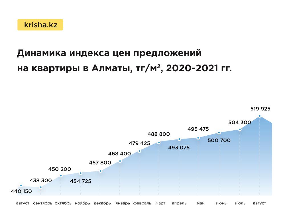 Цены, квартиры, Алматы, жильё, Krisha