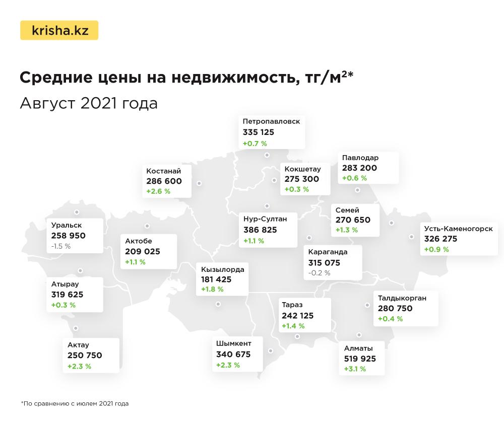 Цены на квартиры, тенге, Караганда, Уральск, Шымкент, Актобе, Актау, Krisha