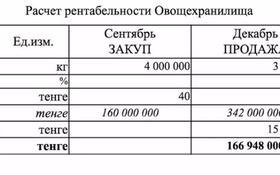 Склад продовольственный 3 га, Ташкентская за 656 млн 〒 в Каскелене